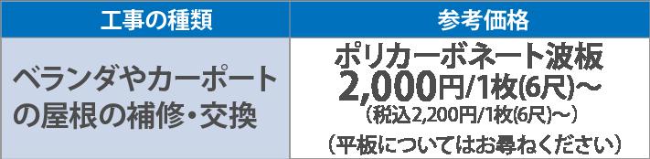 ベランダやカーポートの屋根の補修・交換ポリカーボネート波板2,000円/1枚(6尺)~(税別)